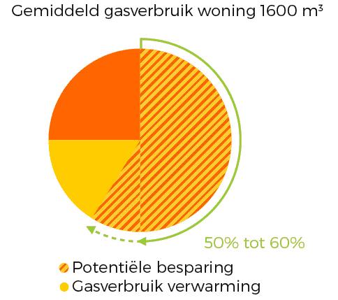 Thermodynamische warmtepomp